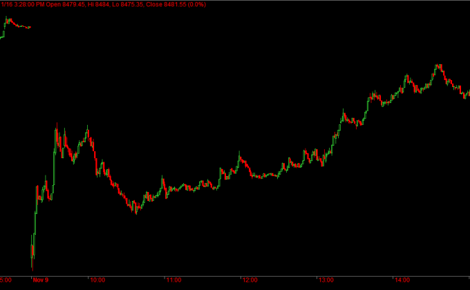nifty-nov-futures