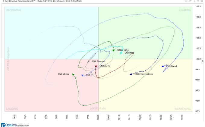 rrg-chart-indian-sectors