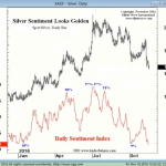 Silver Sentiment Looks Golden