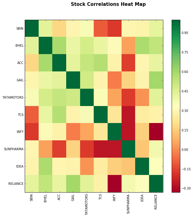 stock-correlation-heatmap
