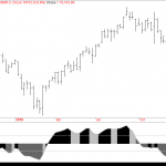 Bank Nifty Daily Sentiment at Extreme