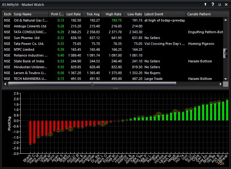 Webinar] Introduction to Fox Trader – Revolutionary Trading Platform