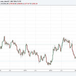 Gold in the Breakout Zone – Medium Term Trend Analysis