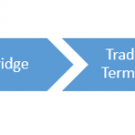 Using Amibroker to Build a Effective Automated Trading System