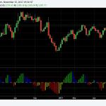 Gold Medium Term Outlook – Trading Sentiment turns Bullish