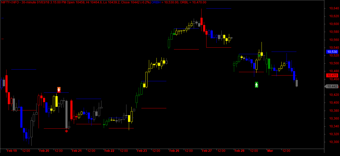 Onetimeframing Against Initial Balance – Intraday Trading