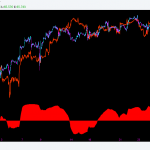Study on ES-Mini Futures (US Market) and WTIC Crude Correlation Cycles