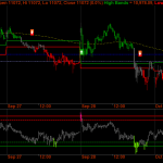 Nifty Futures – Volatility is the Keyword – October Futures