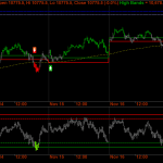 Nifty Futures Quick Flip Short Term Update