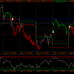 Nifty Futures to continue short term uptrend