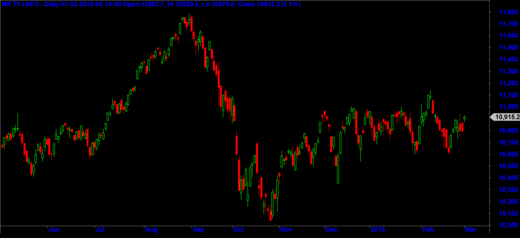 Nifty Futures daily charts - continuous contracts