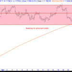 Nifty Futures – Sideways Balancing to Continue?