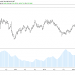 Gold Trading above Multi-Year High and Psychological 1500 USD/Ounce