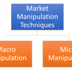 11 Different Types of Macro Market Manipulation Techniques