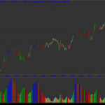 Volatile Phases – Colorful ADX Amibroker AFL Code