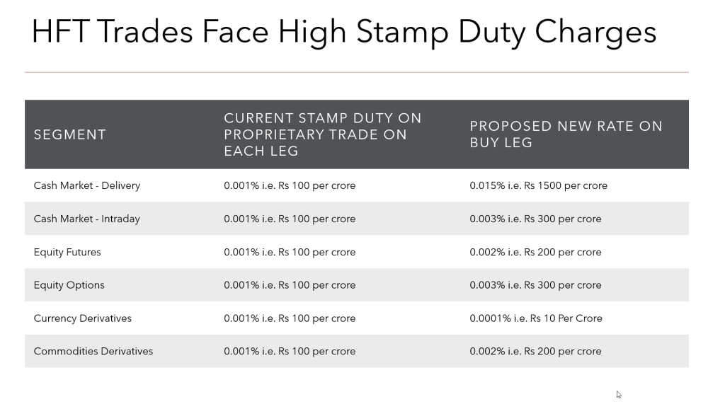 HFT and Stamp Duty