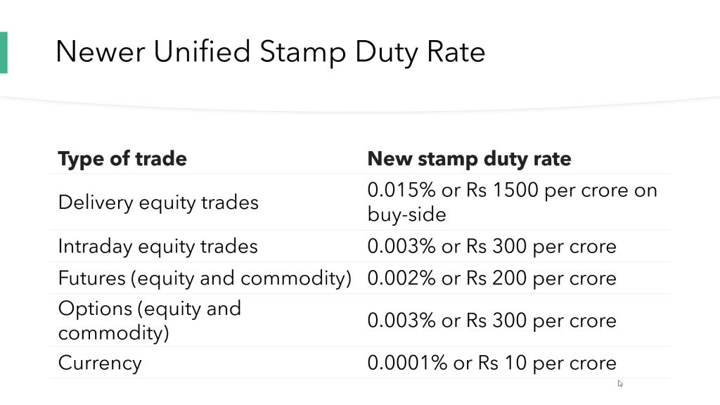 New Unified Stamp Duty