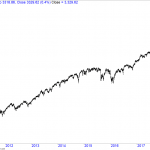 What Could Possibly go Wrong with S&P 500