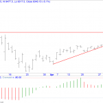 When to use Bearish Diagonal Call Spread in Nifty?