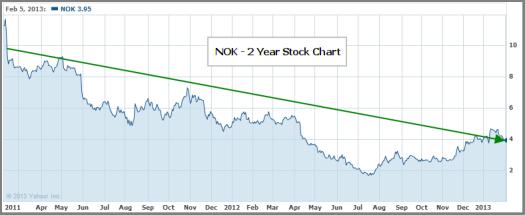 Is NOK Stock a Good Buy? Nokia Valuation Analysis (2013 ...
