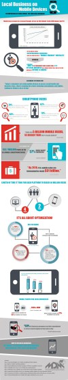 Why Your Business Needs To Be Found On Mobile Devices