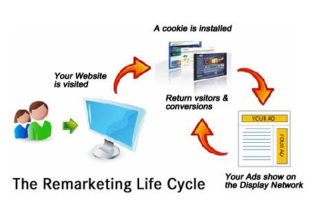 Remarketing Process