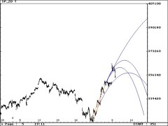 SP Daily parabolas 11/10/2020 #SP500 #ESZ0 #stocks #StockMarket