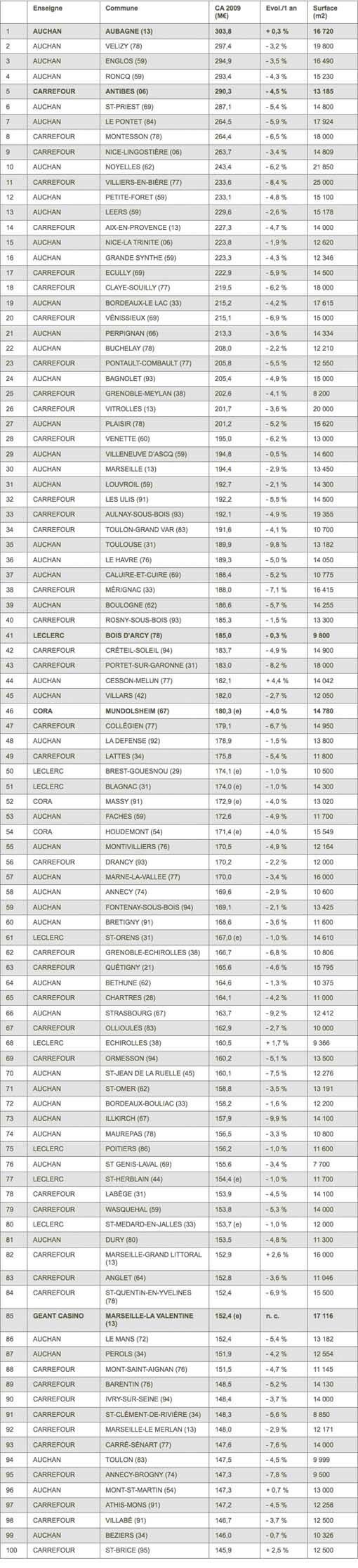 Top 100 HM France 2010