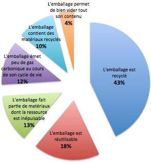 Graph Emballage Francais 2011 IFOP