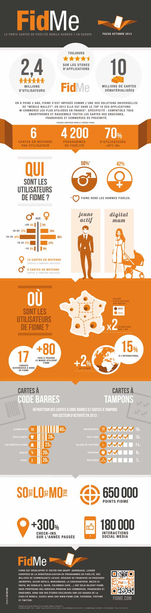 Infographie-FidMe