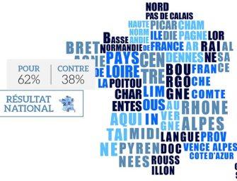 62% des Français favorables à l'ouverture le dimanche