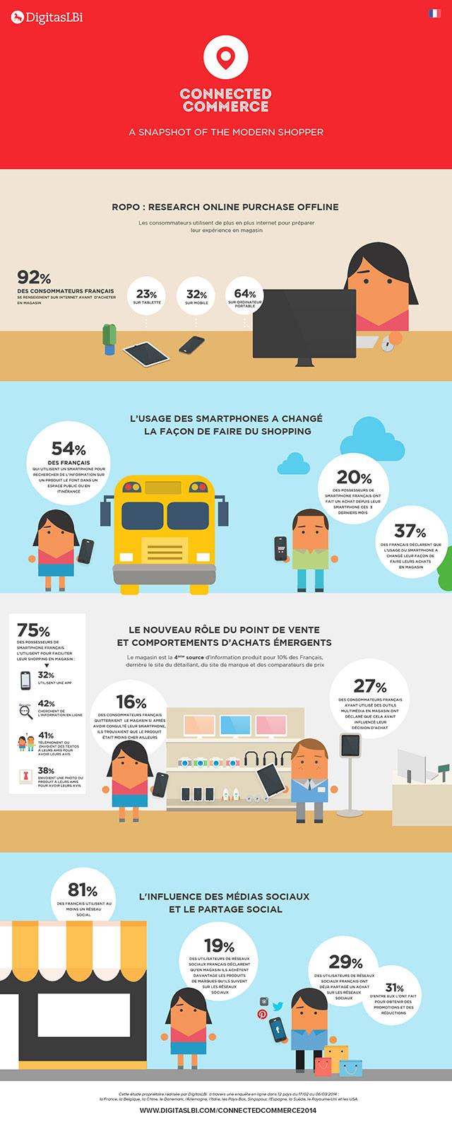 Infographie-commerce-connecté640