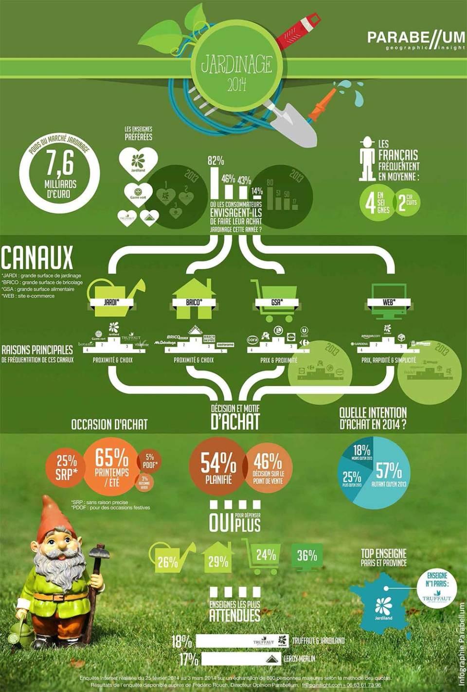 infographie parabellum Jardinage