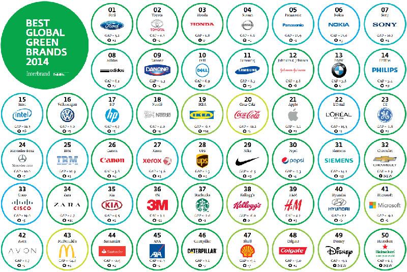 Classement 2014 des Best global green brands. Interbrand