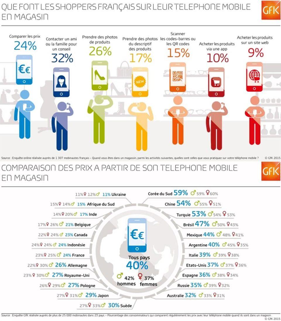 Utilisation-du-mobile