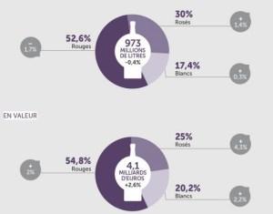 Ventes annuelles HM +SM mars 2014 vs 2015 - Baromètre Infoscan pour Rayon Boissons - Juin 2015