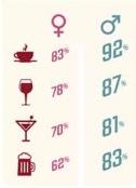 Consommation de boisson en fonction du sexe en 2016