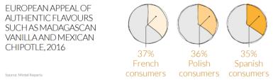 Ce lien à l'authenticité se vérifie dans la plupart des pays européens notamment en France où 37% des adultes français se disent attachés au choix des saveurs comme la vanille du Madagascar et le Chipotle Méxicain.