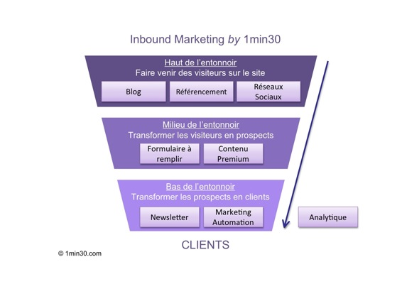 Inbound marketing : un process en entonnoir