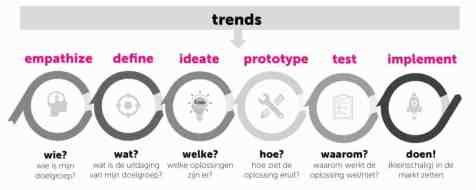 Modellen design thinking 1.0