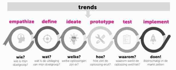 Modellen design thinking 1.0