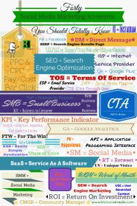 40-Social-Media-Marketing-Acronyms