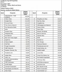 comscore-top-50-online-properties-us-november-2007.jpg