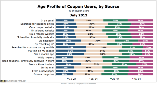 Google Age Profile Coupon Users July2013 Nixatube