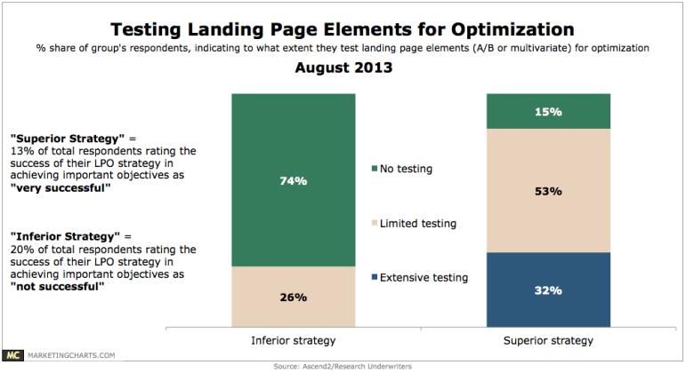 testing landing pages