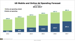 Mobile Forecast to Account for Majority of US Online Ad ...