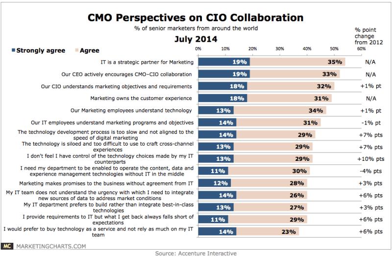 CMOs Attitudes Toward Collaboration With CIOs, July 2014 [CHART]