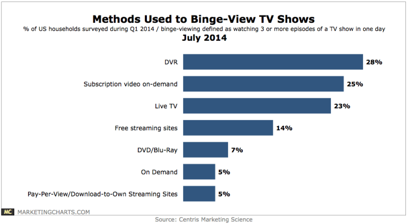 How Bingers Watch TV, July 2014 [CHART]
