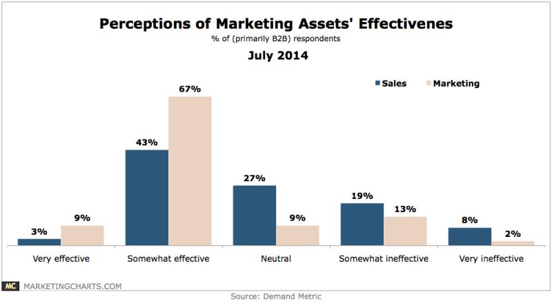 B2B Salespeople's View Of Marketing Asset Effectiveness, July 2014 [CHART]