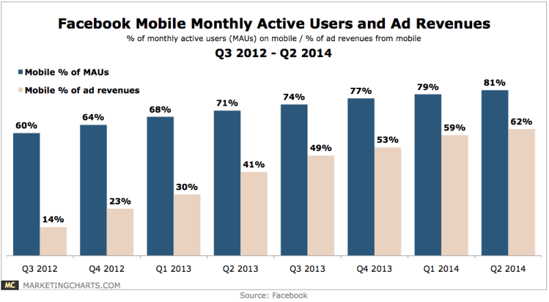 Facebook Active Mobile Monthly Users & Ad Revenues, Q3 2012 - Q2 2014 [CHART]